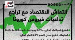 12 معلومة عن تطور معدل النمو الاقتصادى ونجاح مصر رغم الأزمة العالمية