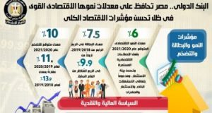 خبير اقتصادى: الطفرات التنموية أدت لصعود مصر ثالث أقوى اقتصاد عربي